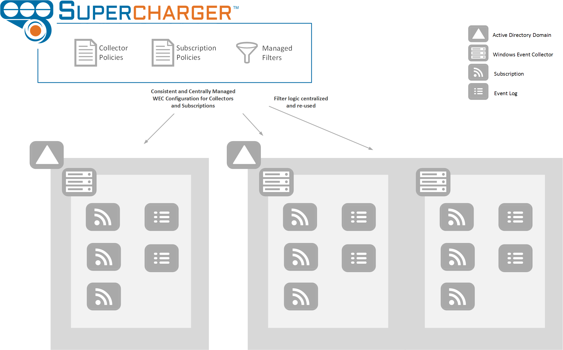 Supercharger for Windows Event Collection